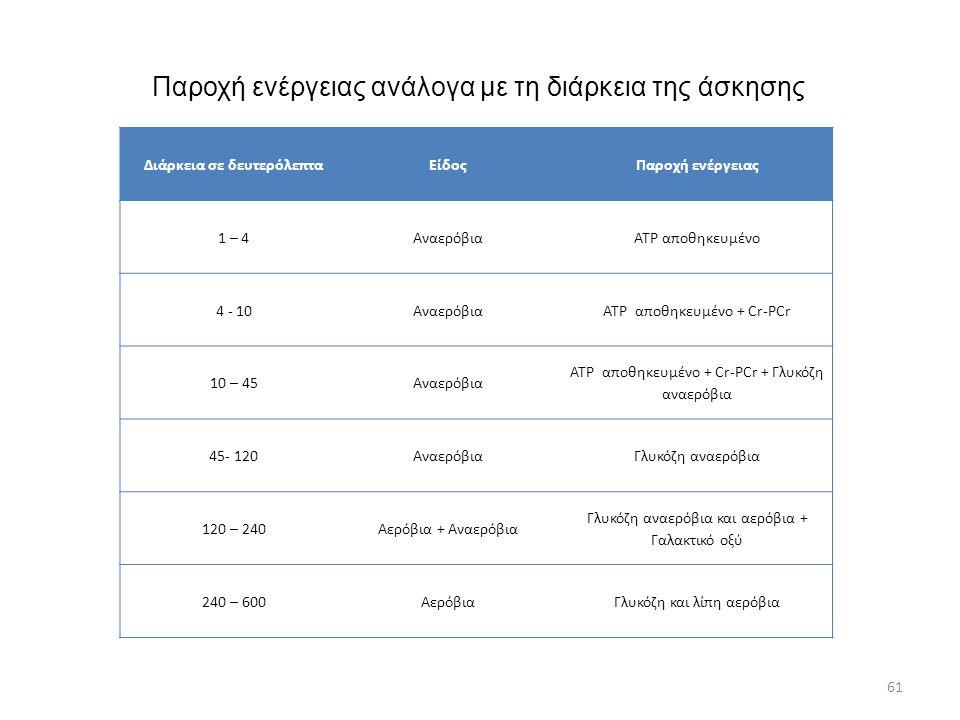 Παροχή ενέργειας ανάλογα με τη διάρκεια της άσκησης Διάρκεια σε δευτερόλεπταΕίδοςΠαροχή ενέργειας 1 – 4ΑναερόβιαATP αποθηκευμένο 4 - 10ΑναερόβιαATP απ