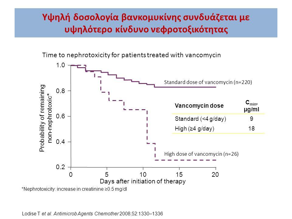 Υψηλή δοσολογία βανκομυκίνης συνδυάζεται με υψηλότερο κίνδυνο νεφροτοξικότητας Vancomycin dose C min, µg/ml Standard (<4 g/day)9 High (≥4 g/day)18 1.0