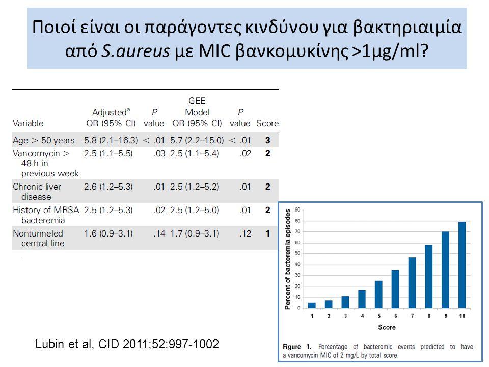 Ποιοί είναι οι παράγοντες κινδύνου για βακτηριαιμία από S.aureus με MIC βανκομυκίνης >1μg/ml? Lubin et al, CID 2011;52:997-1002