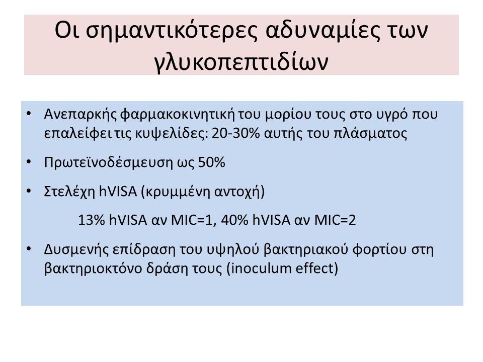 Ανεπαρκής φαρμακοκινητική του μορίου τους στο υγρό που επαλείφει τις κυψελίδες: 20-30% αυτής του πλάσματος Πρωτεϊνοδέσμευση ως 50% Στελέχη hVISA (κρυμ