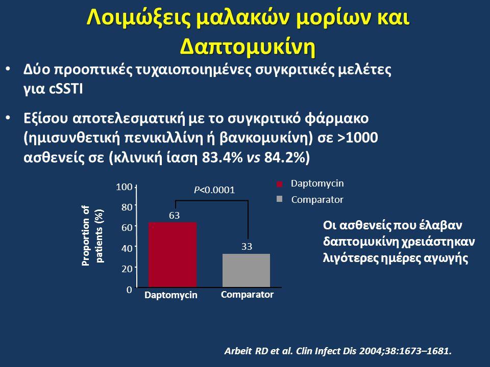 Λοιμώξεις μαλακών μορίων και Δαπτομυκίνη Δύο προοπτικές τυχαιοποιημένες συγκριτικές μελέτες για cSSTI Εξίσου αποτελεσματική με το συγκριτικό φάρμακο (