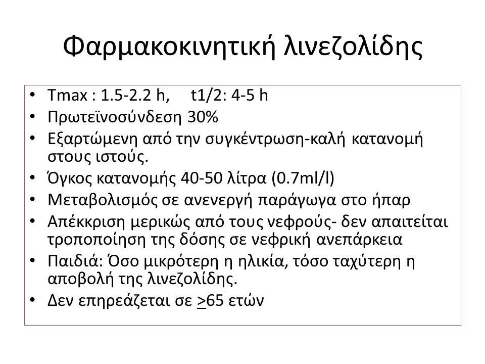 Φαρμακοκινητική λινεζολίδης Τmax : 1.5-2.2 h, t1/2: 4-5 h Πρωτεϊνοσύνδεση 30% Εξαρτώμενη από την συγκέντρωση-καλή κατανομή στους ιστούς. Όγκος κατανομ