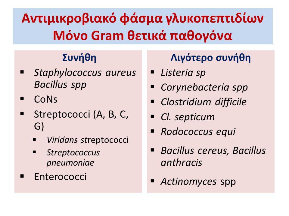 Αντιμικροβιακό φάσμα γλυκοπεπτιδίων Μόνο Gram θετικά παθογόνα Συνήθη  Staphylococcus aureus Bacillus spp  CoNs  Streptococci (A, B, C, G)  Viridan