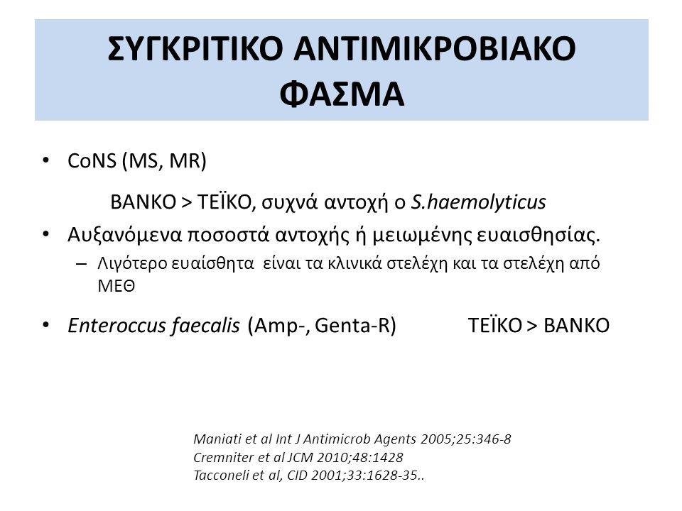 ΣΥΓΚΡΙΤΙΚΟ ΑΝΤΙΜΙΚΡΟΒΙΑΚΟ ΦΑΣΜΑ CoNS (MS, MR) ΒΑΝΚΟ > ΤΕΪΚΟ, συχνά αντοχή ο S.haemolyticus Αυξανόμενα ποσοστά αντοχής ή μειωμένης ευαισθησίας. – Λιγότ