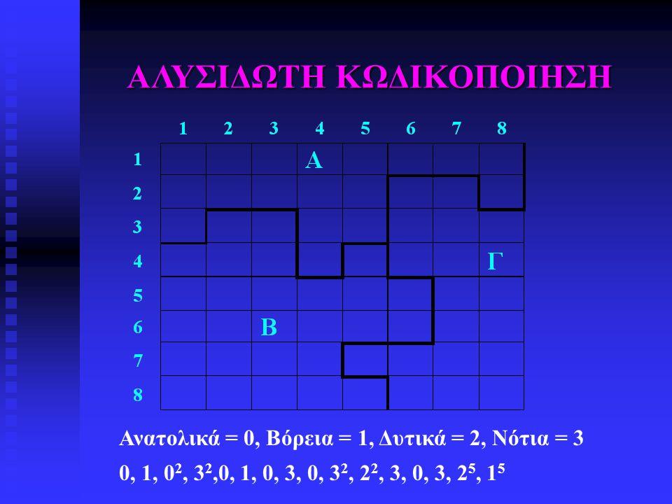 ΑΛΥΣΙΔΩΤΗ ΚΩΔΙΚΟΠΟΙΗΣΗ Ανατολικά = 0, Βόρεια = 1, Δυτικά = 2, Νότια = 3 0, 1, 0 2, 3 2,0, 1, 0, 3, 0, 3 2, 2 2, 3, 0, 3, 2 5, 1 5