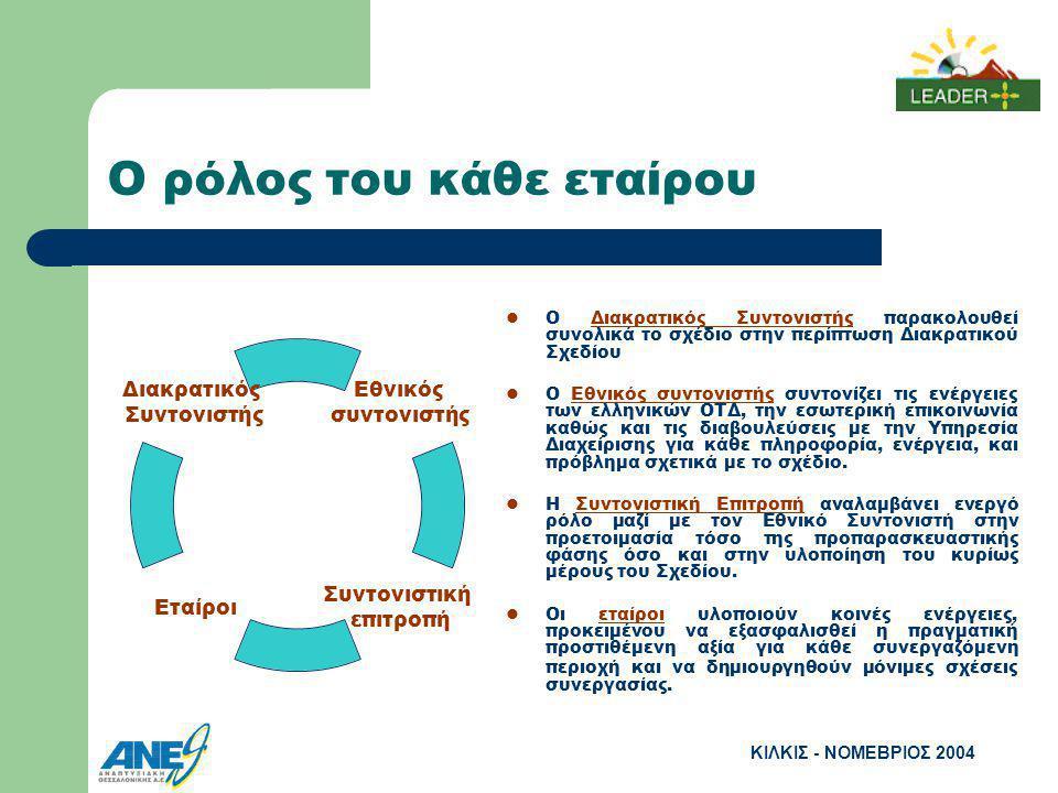 ΚΙΛΚΙΣ - ΝΟΜΕΒΡΙΟΣ 2004 Ο ρόλος του κάθε εταίρου Ο Διακρατικός Συντονιστής παρακολουθεί συνολικά το σχέδιο στην περίπτωση Διακρατικού Σχεδίου Ο Εθνικός συντονιστής συντονίζει τις ενέργειες των ελληνικών ΟΤΔ, την εσωτερική επικοινωνία καθώς και τις διαβουλεύσεις με την Υπηρεσία Διαχείρισης για κάθε πληροφορία, ενέργεια, και πρόβλημα σχετικά με το σχέδιο.
