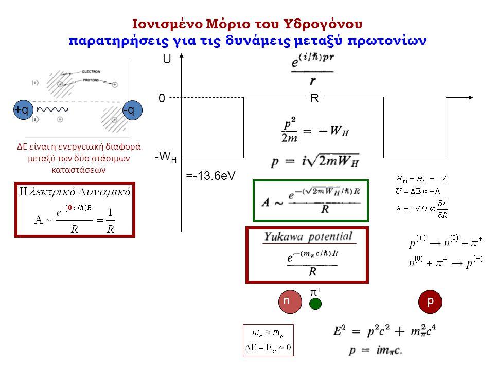 Ιονισμένο Μόριο του Υδρογόνου παρατηρήσεις για τις δυνάμεις μεταξύ πρωτονίων =-13.6eV 0 U -W H R n p n π+π+ p +q-q ΔΕ είναι η ενεργειακή διαφορά μεταξύ των δύο στάσιμων καταστάσεων