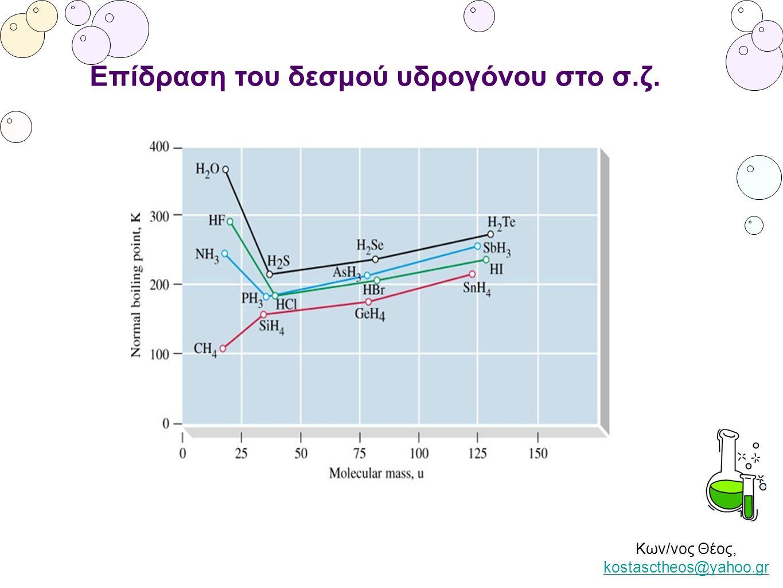 Κων/νος Θέος, kostasctheos@yahoo.gr kostasctheos@yahoo.gr Επίδραση του δεσμού υδρογόνου στο σ.ζ.
