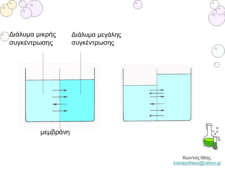 Διάλυμα μικρής συγκέντρωσης Διάλυμα μεγάλης συγκέντρωσης μεμβράνη Κων/νος Θέος, kostasctheos@yahoo.gr kostasctheos@yahoo.gr