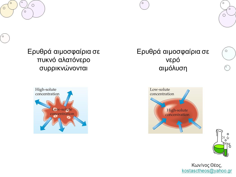 Ερυθρά αιμοσφαίρια σε πυκνό αλατόνερο συρρικνώνονται Ερυθρά αιμοσφαίρια σε νερό αιμόλυση Κων/νος Θέος, kostasctheos@yahoo.gr kostasctheos@yahoo.gr