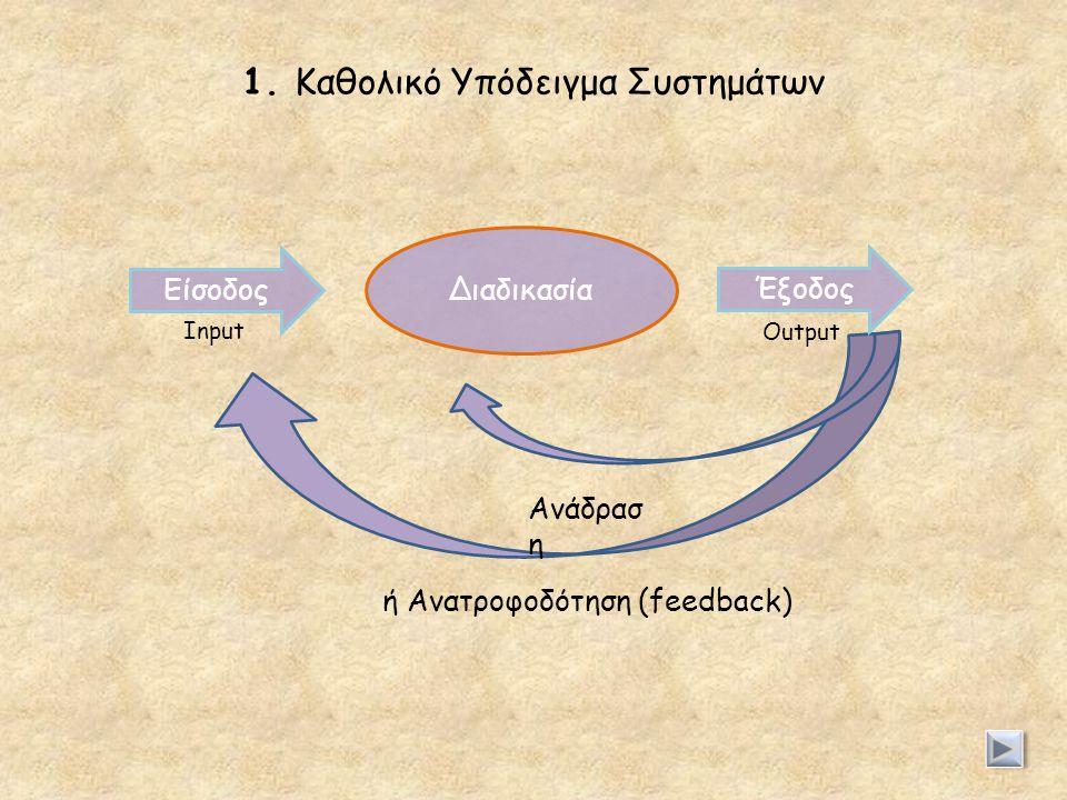 1. Καθολικό Υπόδειγμα Συστημάτων Είσοδος Διαδικασία Έξοδος Ανάδρασ η ή Ανατροφοδότηση (feedback) Input Output