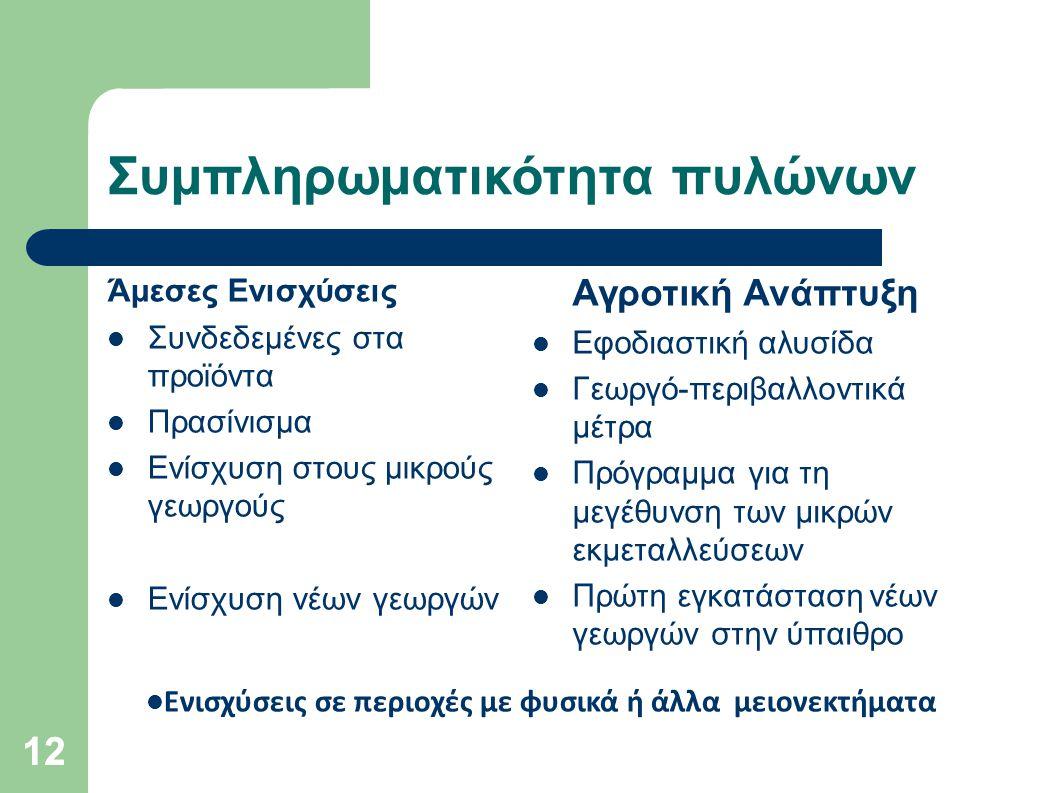 12 Συμπληρωματικότητα πυλώνων Άμεσες Ενισχύσεις Συνδεδεμένες στα προϊόντα Πρασίνισμα Ενίσχυση στους μικρούς γεωργούς Ενίσχυση νέων γεωργών Αγροτική Αν