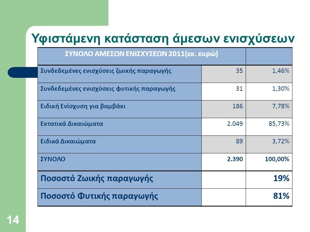 14 Υφιστάμενη κατάσταση άμεσων ενισχύσεων ΣΥΝΟΛΟ ΑΜΕΣΩΝ ΕΝΙΣΧΥΣΕΩΝ 2011(εκ. ευρώ) Συνδεδεμένες ενισχύσεις ζωικής παραγωγής351,46% Συνδεδεμένες ενισχύσ