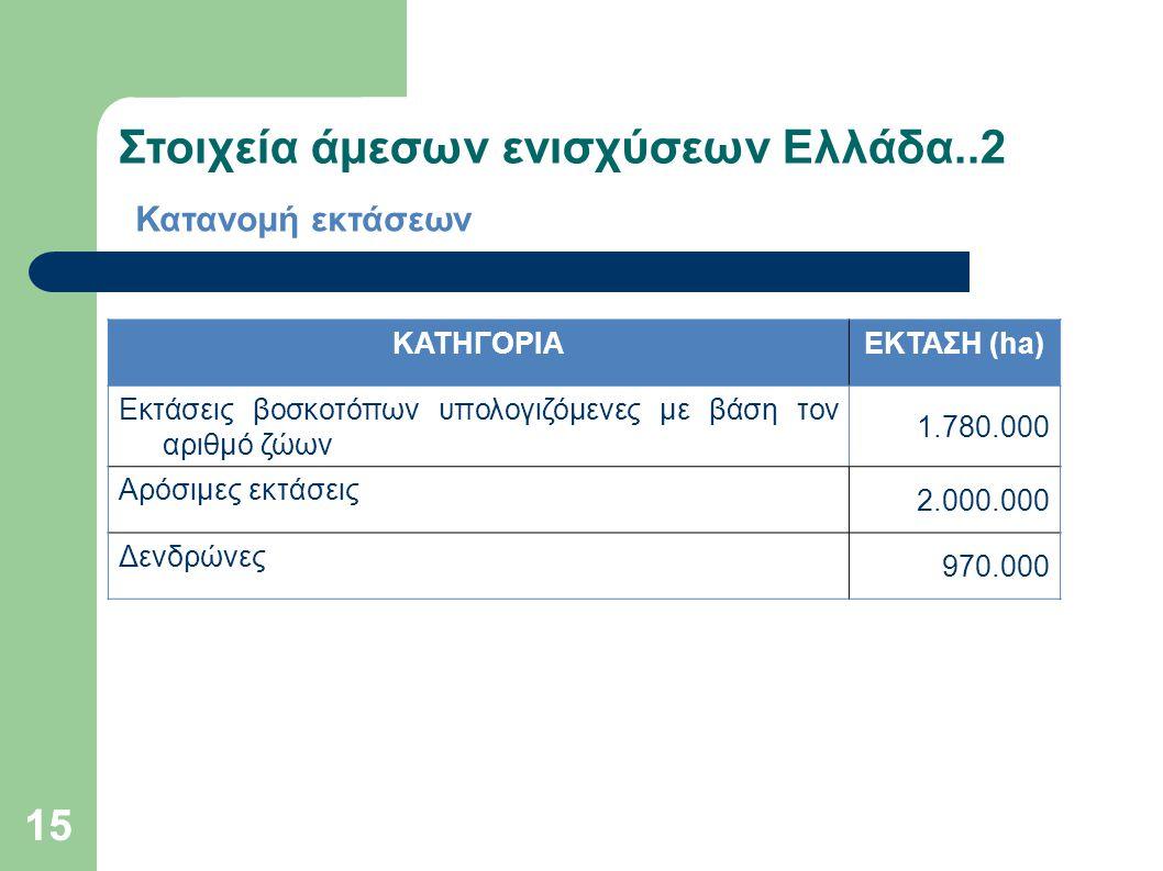 15 Στοιχεία άμεσων ενισχύσεων Ελλάδα..2 Κατανομή εκτάσεων ΚΑΤΗΓΟΡΙΑΕΚΤΑΣΗ (ha) Εκτάσεις βοσκοτόπων υπολογιζόμενες με βάση τον αριθμό ζώων 1.780.000 Αρ