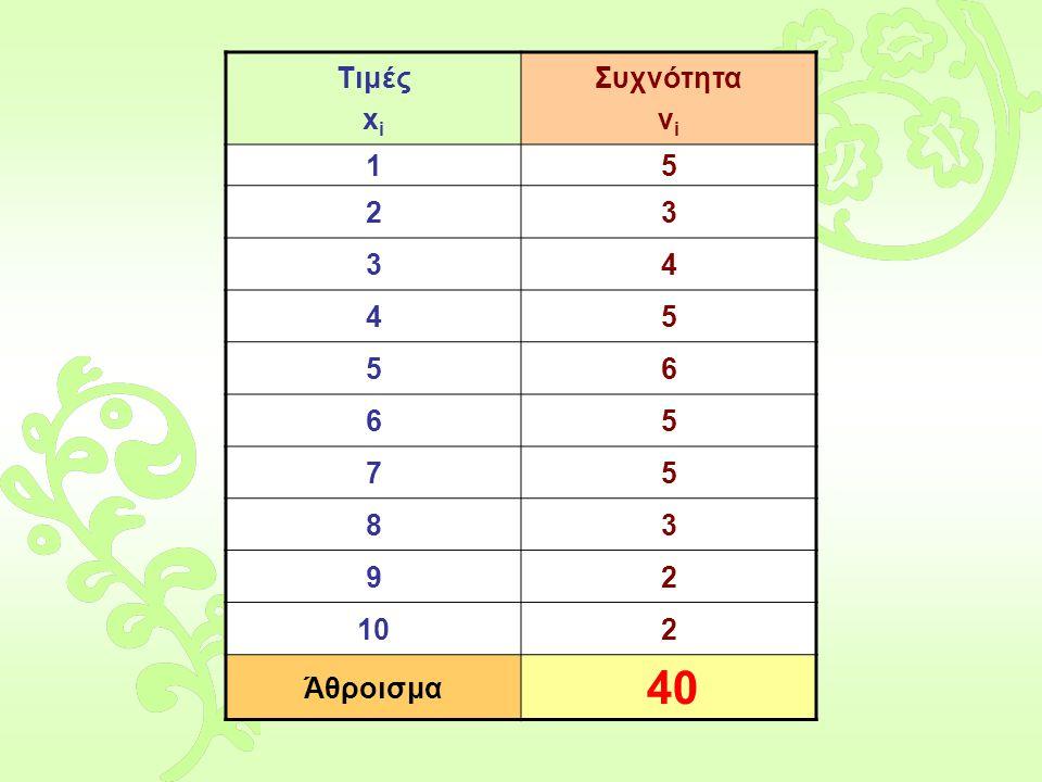 Τιμές x i Συχνότητα ν i 15 23 34 45 56 65 75 83 92 102 Άθροισμα 40