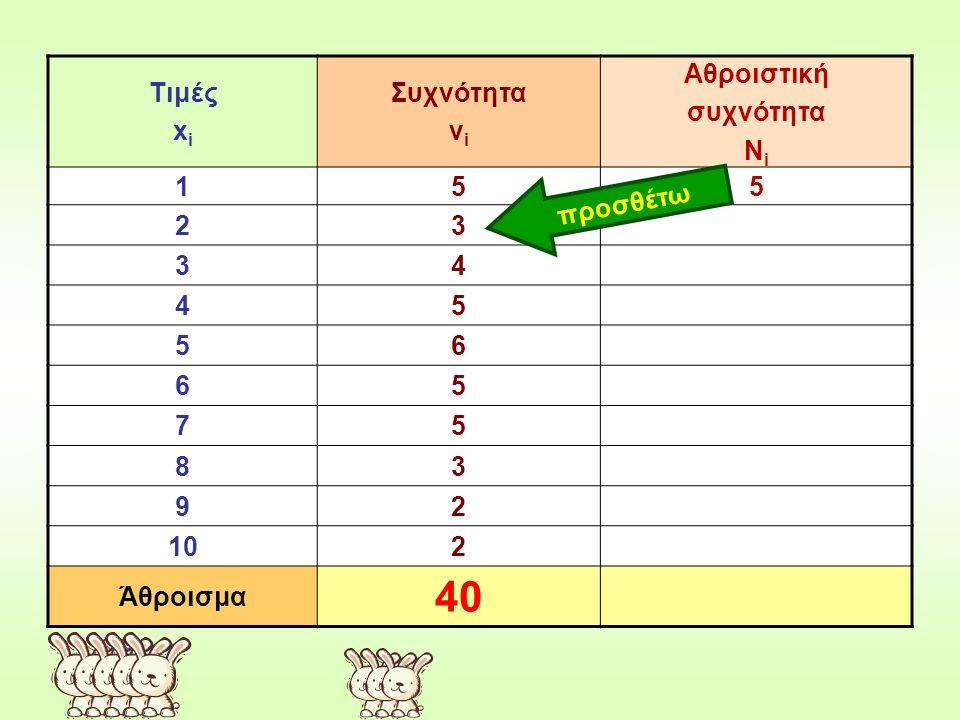Τιμές x i Συχνότητα ν i Αθροιστική συχνότητα Ν i 155 23 34 45 56 65 75 83 92 102 Άθροισμα 40 προσθέτω