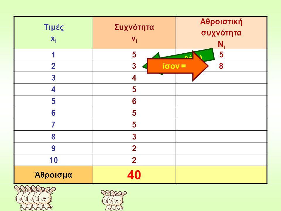 Τιμές x i Συχνότητα ν i Αθροιστική συχνότητα Ν i 155 23 34 45 56 65 75 83 92 102 Άθροισμα 40 προσθέτω ίσον = 8