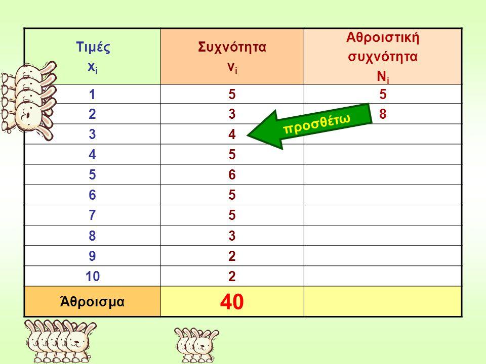 Τιμές x i Συχνότητα ν i Αθροιστική συχνότητα Ν i 155 238 34 45 56 65 75 83 92 102 Άθροισμα 40 προσθέτω