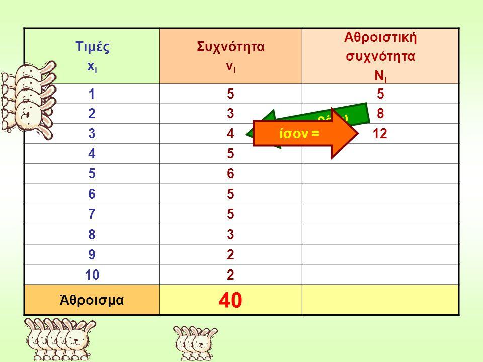 Τιμές x i Συχνότητα ν i Αθροιστική συχνότητα Ν i 155 238 34 45 56 65 75 83 92 102 Άθροισμα 40 προσθέτω ίσον = 12