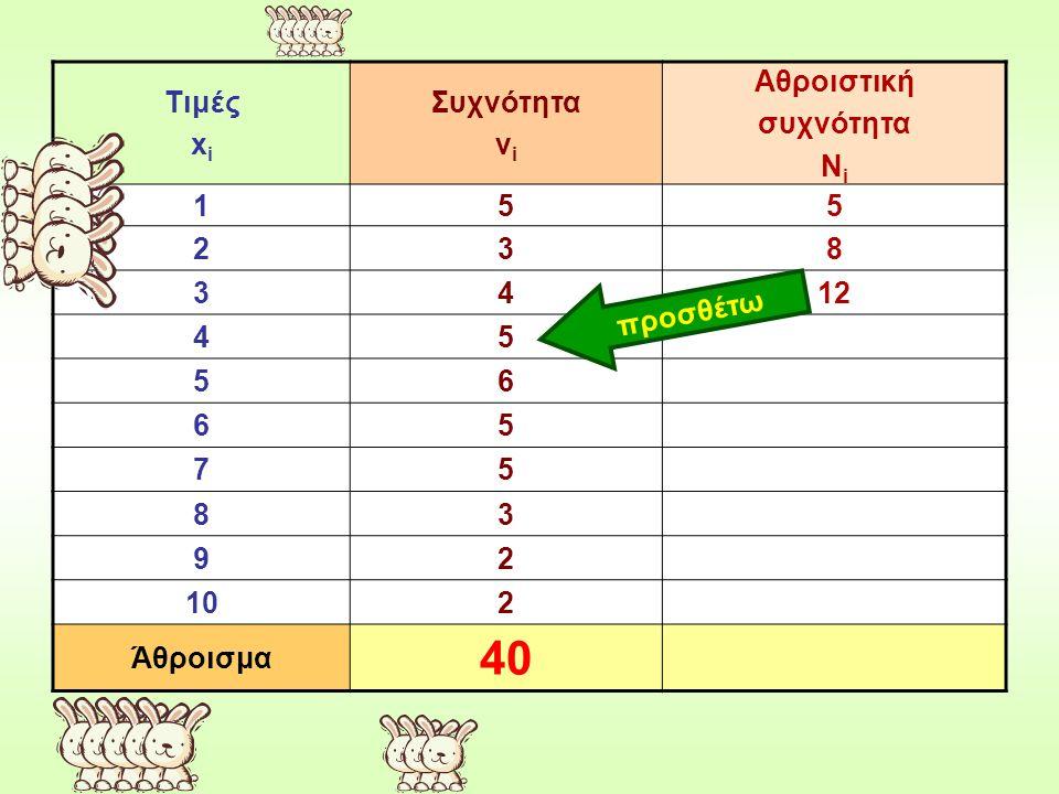 Τιμές x i Συχνότητα ν i Αθροιστική συχνότητα Ν i 155 238 3412 45 56 65 75 83 92 102 Άθροισμα 40 προσθέτω