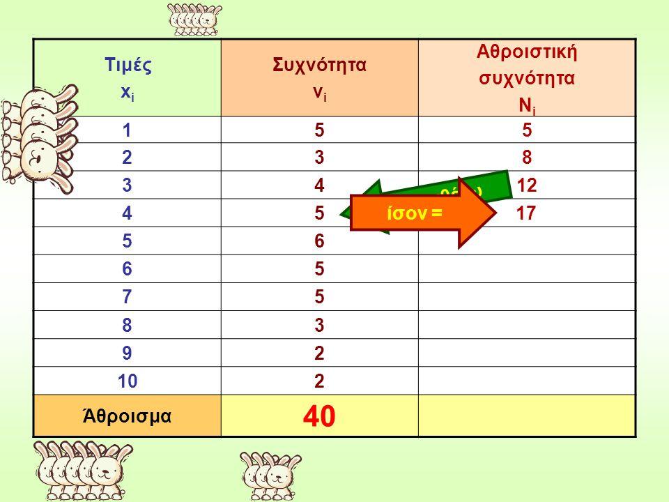 Τιμές x i Συχνότητα ν i Αθροιστική συχνότητα Ν i 155 238 3412 45 56 65 75 83 92 102 Άθροισμα 40 προσθέτω ίσον = 17