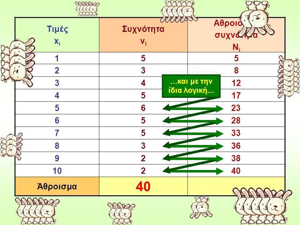 Τιμές x i Συχνότητα ν i Αθροιστική συχνότητα Ν i 155 238 3412 4517 56 65 75 83 92 102 Άθροισμα 40 …και με την ίδια λογική...