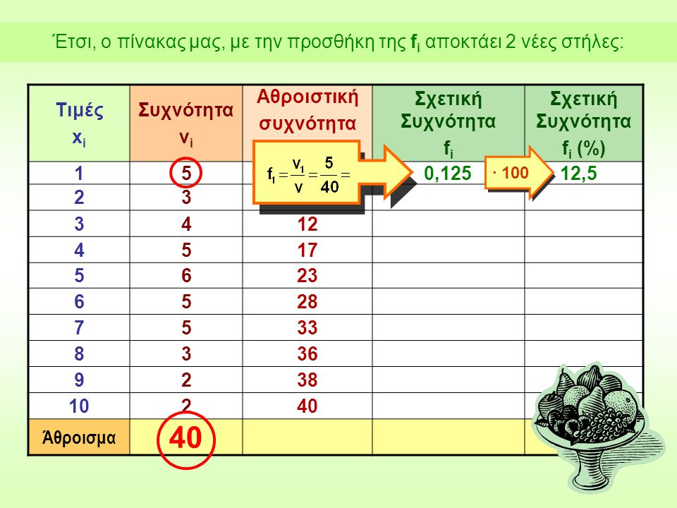 Έτσι, ο πίνακας μας, με την προσθήκη της f i αποκτάει 2 νέες στήλες: Τιμές x i Συχνότητα ν i Αθροιστική συχνότητα Ν i Σχετική Συχνότητα f i Σχετική Συχνότητα f i (%) 155 238 3412 4517 5623 6528 7533 8336 9238 10240 Άθροισμα 40 0,125 ∙ 100 12,5
