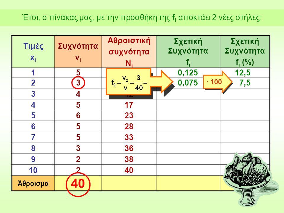 Τιμές x i Συχνότητα ν i Αθροιστική συχνότητα Ν i Σχετική Συχνότητα f i Σχετική Συχνότητα f i (%) 1550,12512,5 238 3412 4517 5623 6528 7533 8336 9238 10240 Άθροισμα 40 0,075 ∙ 100 7,5 Έτσι, ο πίνακας μας, με την προσθήκη της f i αποκτάει 2 νέες στήλες: