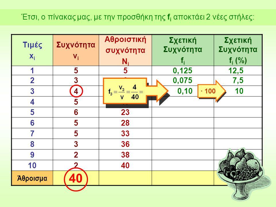 Τιμές x i Συχνότητα ν i Αθροιστική συχνότητα Ν i Σχετική Συχνότητα f i Σχετική Συχνότητα f i (%) 1550,12512,5 2380,0757,5 3412 4517 5623 6528 7533 8336 9238 10240 Άθροισμα 40 0,1010 ∙ 100 Έτσι, ο πίνακας μας, με την προσθήκη της f i αποκτάει 2 νέες στήλες: