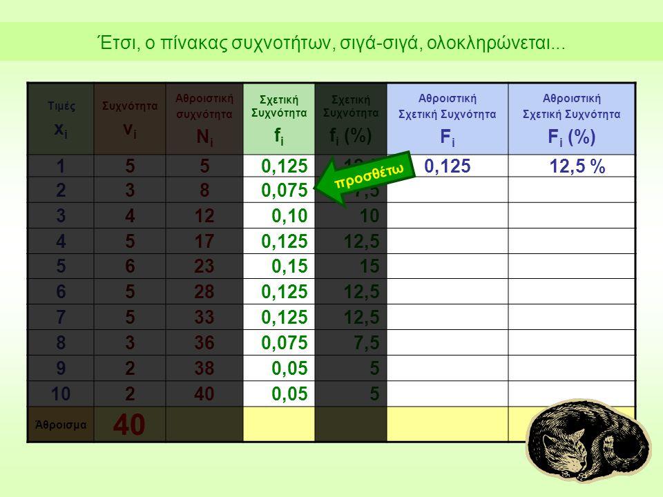 Τιμές x i Συχνότητα ν i Αθροιστική συχνότητα Ν i Σχετική Συχνότητα f i Σχετική Συχνότητα f i (%) Αθροιστική Σχετική Συχνότητα F i Αθροιστική Σχετική Συχνότητα F i (%) 1550,12512,50,12512,5 % 2380,0757,5 34120,1010 45170,12512,5 56230,1515 65280,12512,5 75330,12512,5 83360,0757,5 92380,055 102400,055 Άθροισμα 40 προσθέτω Έτσι, ο πίνακας συχνοτήτων, σιγά-σιγά, ολοκληρώνεται...
