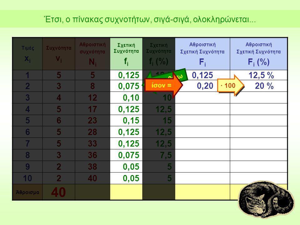 Τιμές x i Συχνότητα ν i Αθροιστική συχνότητα Ν i Σχετική Συχνότητα f i Σχετική Συχνότητα f i (%) Αθροιστική Σχετική Συχνότητα F i Αθροιστική Σχετική Συχνότητα F i (%) 1550,12512,50,12512,5 % 2380,0757,5 34120,1010 45170,12512,5 56230,1515 65280,12512,5 75330,12512,5 83360,0757,5 92380,055 102400,055 Άθροισμα 40 προσθέτω ίσον = 0,20 ∙ 100 20 % Έτσι, ο πίνακας συχνοτήτων, σιγά-σιγά, ολοκληρώνεται...