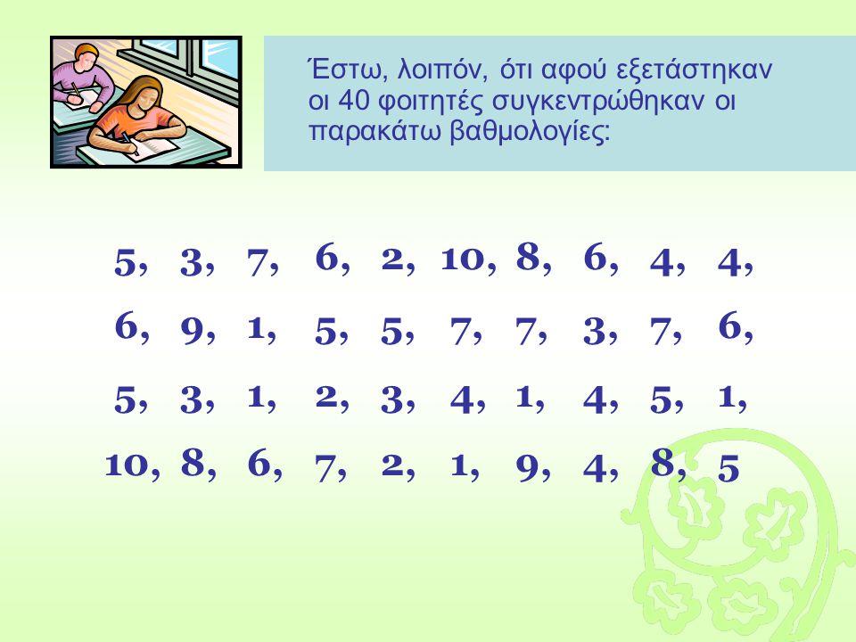 Έστω, λοιπόν, ότι αφού εξετάστηκαν οι 40 φοιτητές συγκεντρώθηκαν οι παρακάτω βαθμολογίες: 5,3,7,6,2,10,8,6,4,4, 6,9,1,5,5, 7,7,3,7,6, 5,3,1,2,3, 4,1,4,5,1, 10,8,6,7,2, 1,9,4,8,5