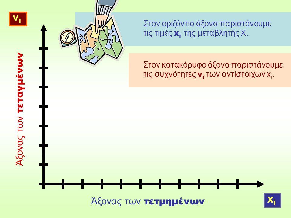 Στον οριζόντιο άξονα παριστάνουμε τις τιμές x i της μεταβλητής Χ.