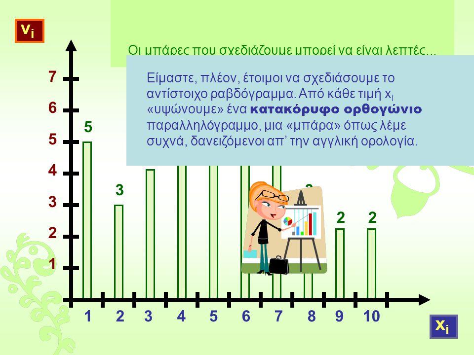 76543217654321 νiνi xixi 5 3 4 5 6 55 3 22 Οι μπάρες που σχεδιάζουμε μπορεί να είναι λεπτές...