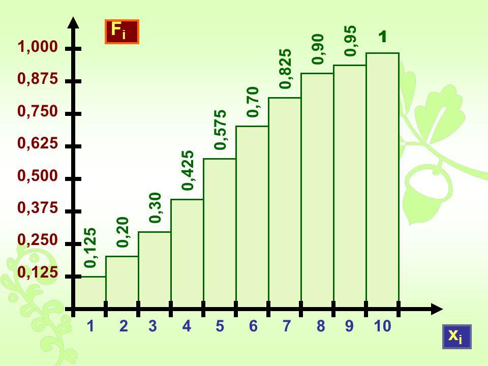 1 234 5678910 1,000 0,875 0,750 0,625 0,500 0,375 0,250 0,125 FiFi xixi 0,20 0,30 0,425 0,575 0,70 0,825 0,90 0,95 1