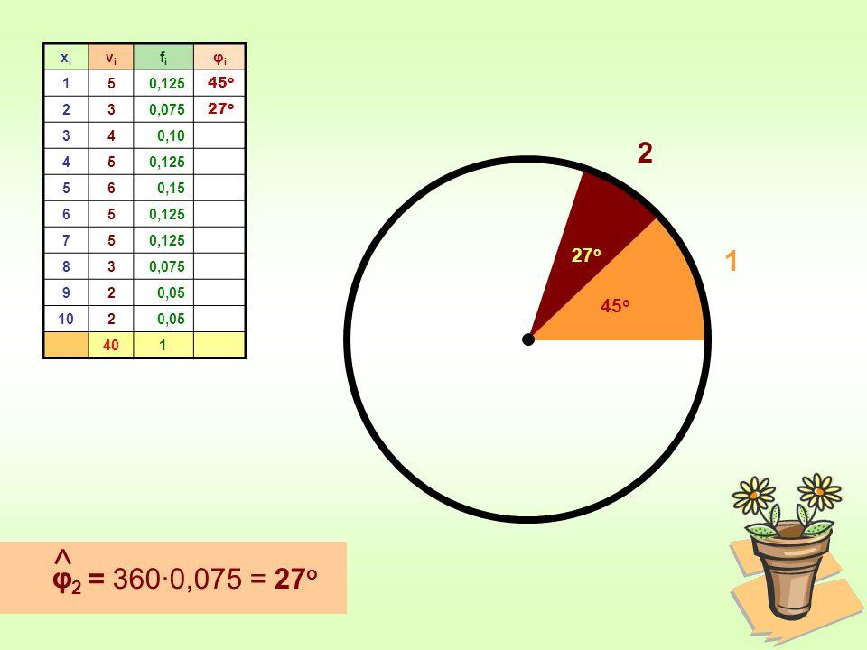 xixi νiνi fifi φiφi 150,125 230,075 340,10 450,125 560,15 650,125 75 830,075 920,05 1020,05 401 φ2φ2 = 360∙0,075 = 27 ο 45 ο 1 27 ο 27 ο 2
