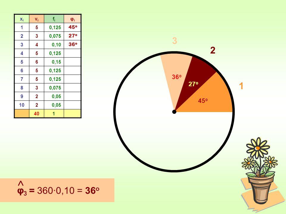 xixi νiνi fifi φiφi 150,125 230,075 340,10 450,125 560,15 650,125 75 830,075 920,05 1020,05 401 φ3φ3 = 360∙0,10 = 36 ο 45 ο 1 27 ο 2 36 ο 36 ο 3
