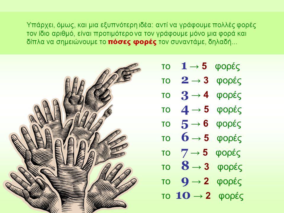το 1 → 5 φορές το 2 → 3 φορές το 3 → 4 φορές το 4 → 5 φορές το 5 → 6 φορές το 6 → 5 φορές το 7 → 5 φορές το 8 → 3 φορές το 9 → 2 φορές το 10 → 2 φορές Υπάρχει, όμως, και μια εξυπνότερη ιδέα: αντί να γράφουμε πολλές φορές τον ίδιο αριθμό, είναι προτιμότερο να τον γράφουμε μόνο μια φορά και δίπλα να σημειώνουμε το πόσες φορές τον συναντάμε, δηλαδή...