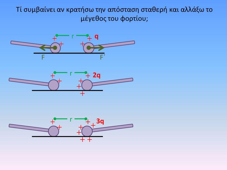 Τί συμβαίνει αν κρατήσω την απόσταση σταθερή και αλλάξω το μέγεθος του φορτίου; F΄F΄ r F 2F΄ r 2F 3F΄ r 3F q 3q 2q Η ηλεκτρική δύναμη F ηλ είναι ανάλογη με το ηλεκτρικό φορτίο κάθε σφαίρας q όταν η απόσταση των σφαιρών είναι σταθερή