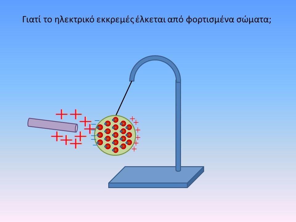r1r1 r2r2 F1F1 F2F2 Η ράβδος βρίσκεται πλησιέστερα στην αρνητικά φορτισμένη περιοχή και της ασκεί μεγαλυτερη ελκτική δύναμη από την απωστική που ασκείται στην απέναντι πλευρά της σφαίρας