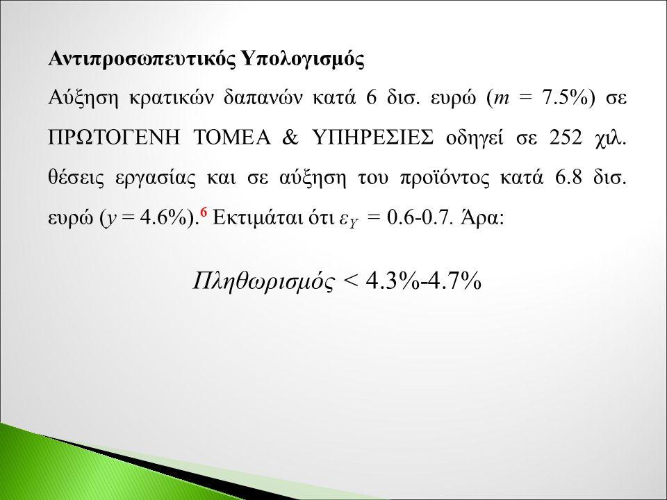 Αντιπροσωπευτικός Υπολογισμός Αύξηση κρατικών δαπανών κατά 6 δισ.