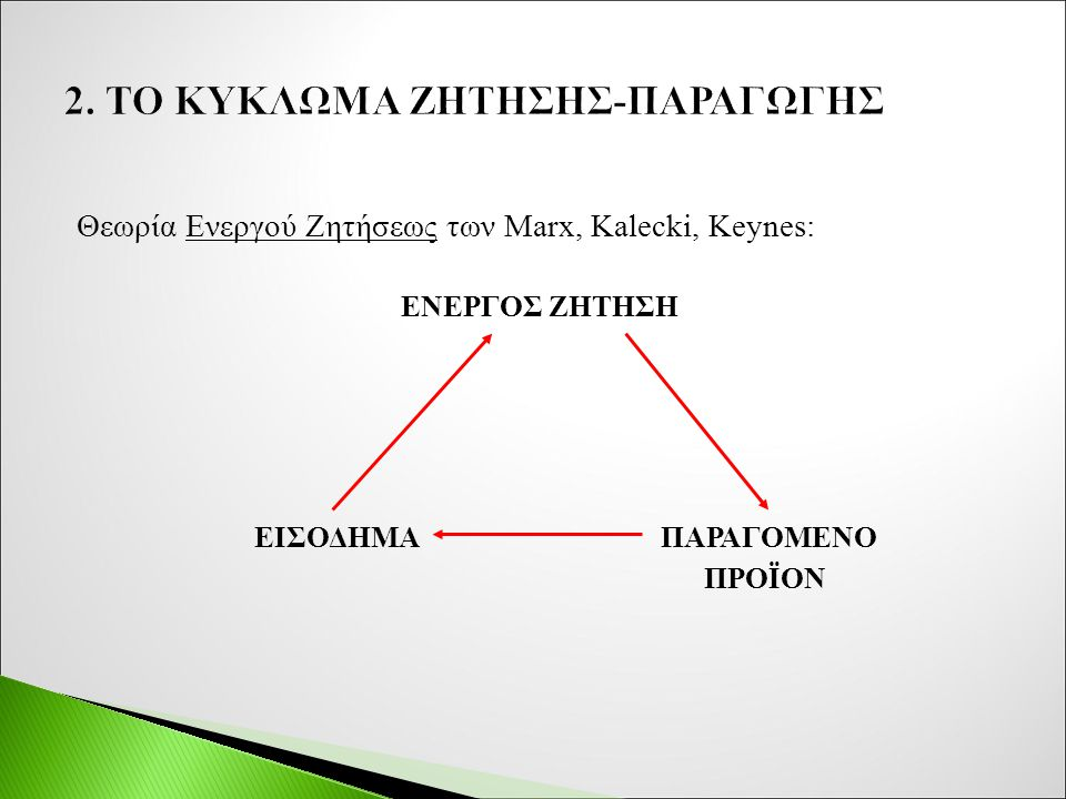 Θεωρία Ενεργού Ζητήσεως των Marx, Kalecki, Keynes: ΕΝΕΡΓΟΣ ΖΗΤΗΣΗ ΕΙΣΟΔΗΜΑ ΠΑΡΑΓΟΜΕΝΟ ΠΡΟΪΟΝ