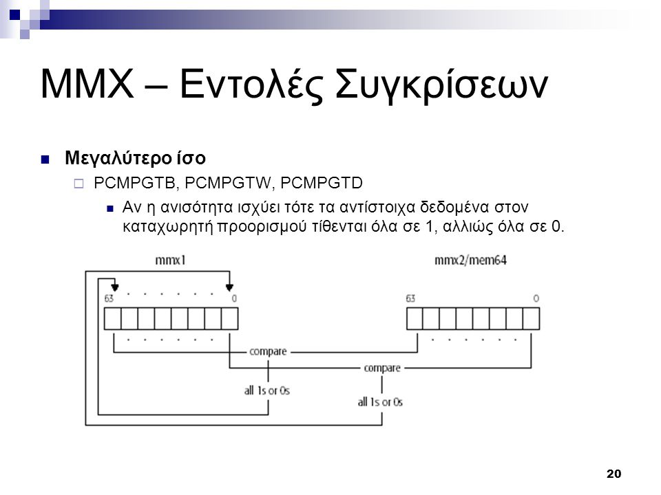 20 MMX – Εντολές Συγκρίσεων Μεγαλύτερο ίσο  PCMPGTB, PCMPGTW, PCMPGTD Αν η ανισότητα ισχύει τότε τα αντίστοιχα δεδομένα στον καταχωρητή προορισμού τίθενται όλα σε 1, αλλιώς όλα σε 0.