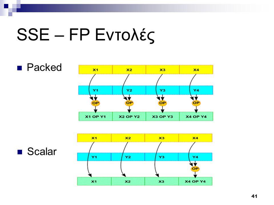 41 SSE – FP Εντολές Packed Scalar