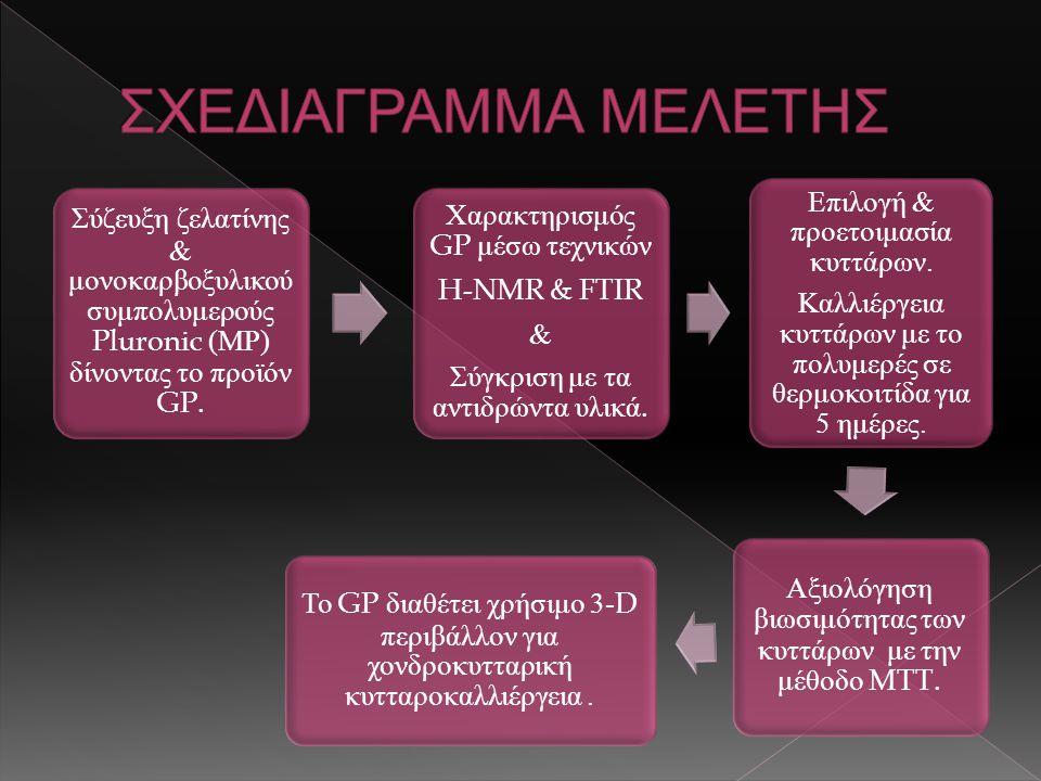 Σύζευξη ζελατίνης & μονοκαρβοξυλικού συμπολυμερούς Pluronic (ΜΡ) δίνοντας το προϊόν GP.