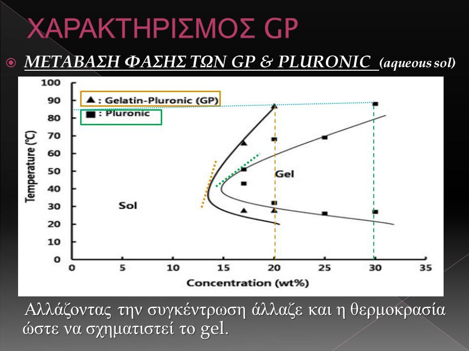  ΜΕΤΑΒΑΣΗ ΦΑΣΗΣ ΤΩΝ GP & PLURONIC (aqueous sol) Αλλάζοντας την συγκέντρωση άλλαζε και η θερμοκρασία ώστε να σχηματιστεί το gel.