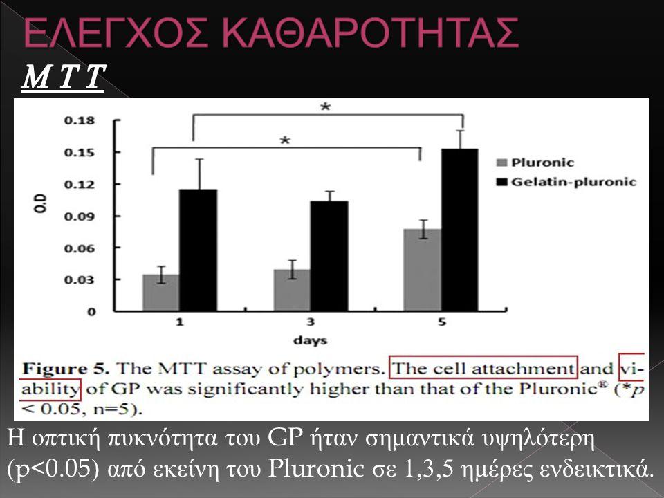 Η οπτική πυκνότητα του GP ήταν σημαντικά υψηλότερη (p<0.05) από εκείνη του Pluronic σε 1,3,5 ημέρες ενδεικτικά.