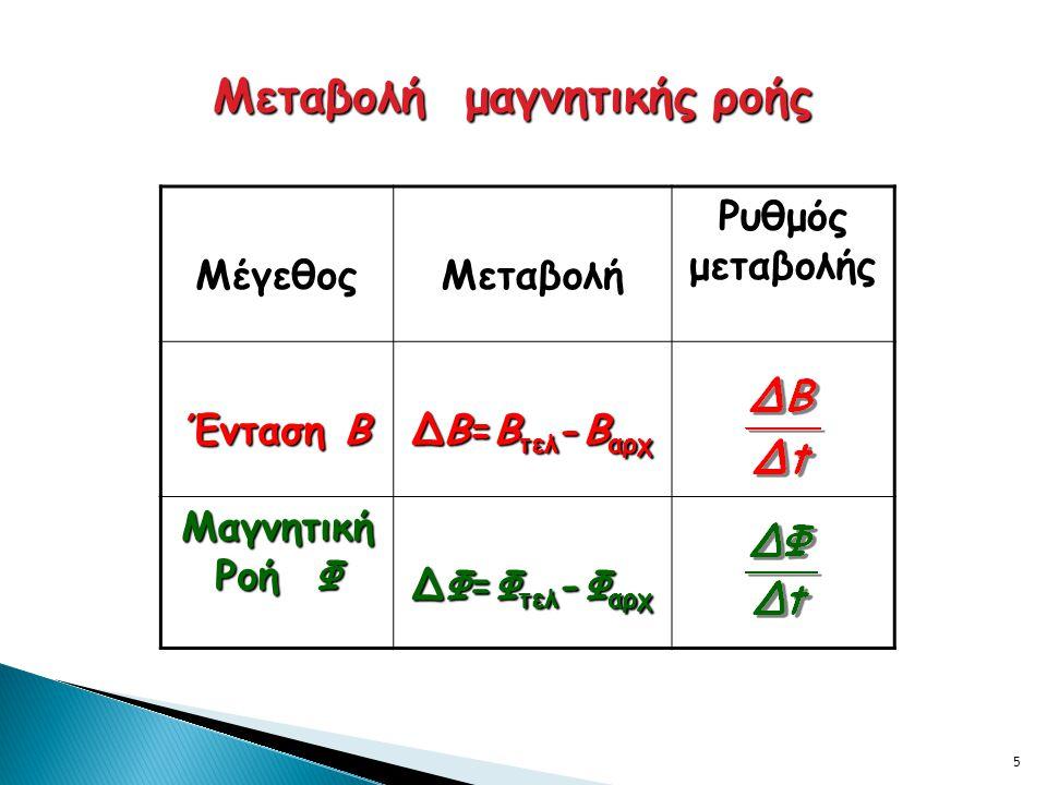 5 Μεταβολή μαγνητικής ροής ΜέγεθοςΜεταβολή Ρυθμός μεταβολής Ένταση Β ΔΒ=Β τελ -Β αρχ Μαγνητική Ροή Φ ΔΦ=Φ τελ -Φ αρχ