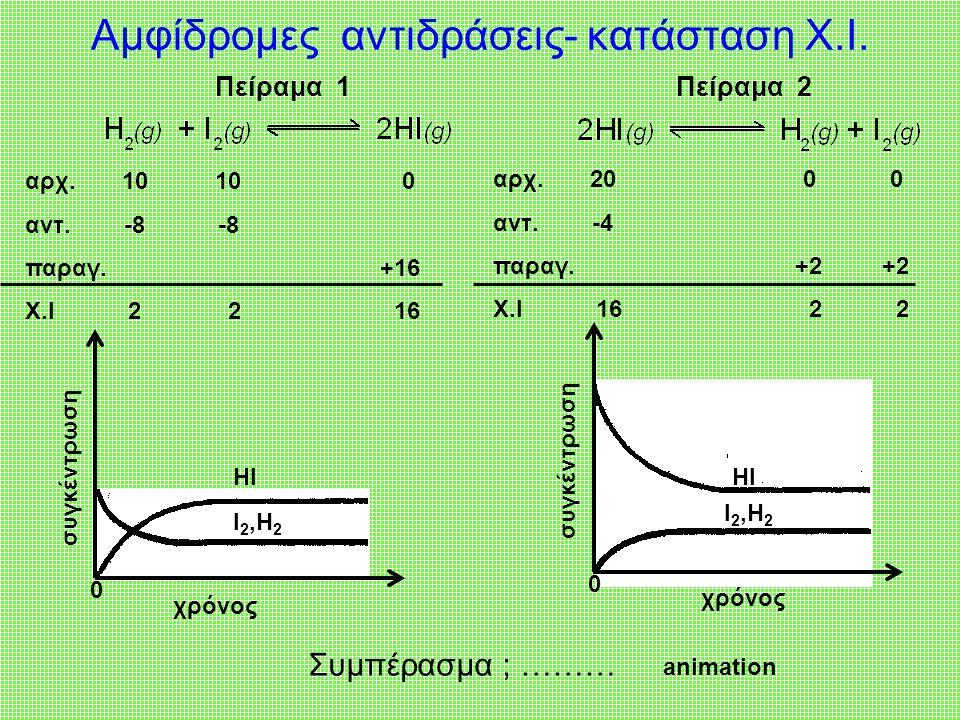 αντιδρώνταπροϊόντααντιδρώντα προϊόντα Τα αντιδρώντα μετατρέπονται πλήρως σε προϊόντα, η αντίδραση είναι μονόδρομη, τα αντιδρώντα εξαντλούνται.
