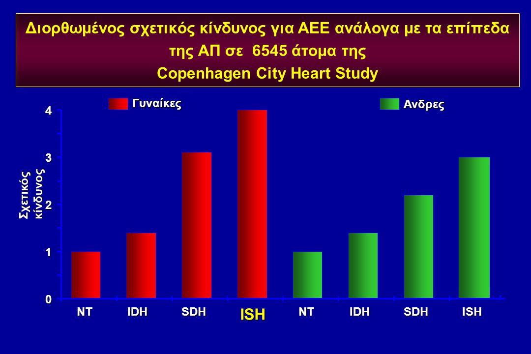 Διορθωμένος σχετικός κίνδυνος για ΑΕΕ ανάλογα με τα επίπεδα της ΑΠ σε 6545 άτομα της Copenhagen City Heart Study 0 1 2 3 4 NTIDHSDHISHNTIDHSDHISH Σχετ